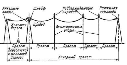 Рис. 1 Схема анкерного пролёта воздушной линии и пролёта пересечения с железной дорогой.