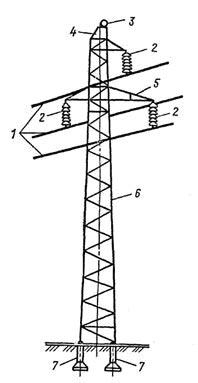 Рис. 3 Промежуточная металлическая опора одноцепной линии: 1 – провода; 2 – изоляторы; 3 – грозозащитный трос; 4 – тросостойка; 5 – траверсы опоры; 6 – стойка опоры; 7 – фундамент опоры
